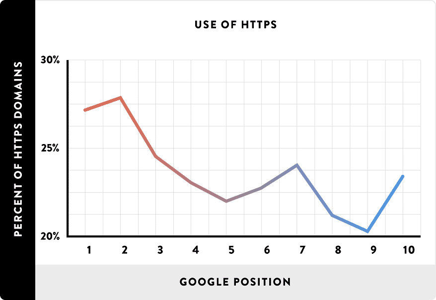 HTTPS is Moderately Correlated with Higher Rankings