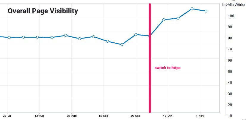 The overall page visibility also improved significantly after we switched to https
