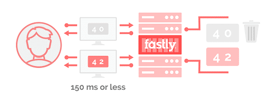 Fastly caching and purging